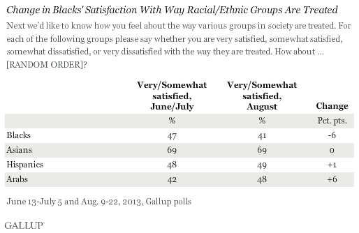 Gallup Poll results on blacks feelings on black treatment in the U.S. following George Zimmerman trial.